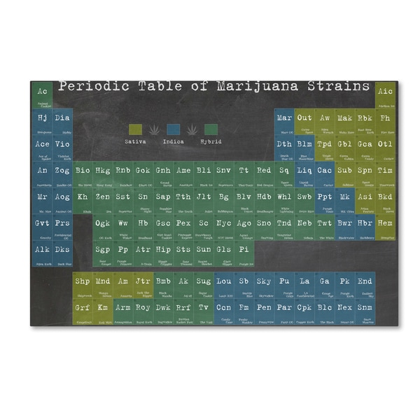 Potman 'Periodic Table' Canvas Art