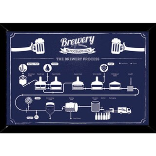Brewery Infographic Print (24-inch x 36-inch) with Contemporary Poster Frame