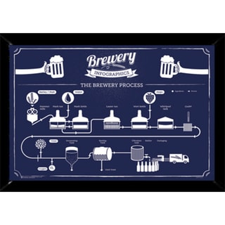 Brewery Infographic Print with Traditional Black Frame (24 x 36)