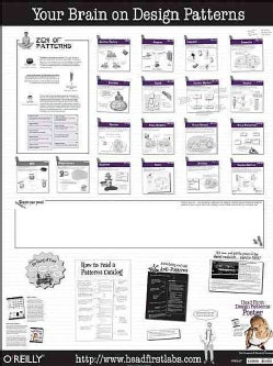 Head First Design Patterns Poster (Wallchart)