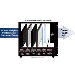 HEPA Digital UV Ionizer 6-stage Air Purifier