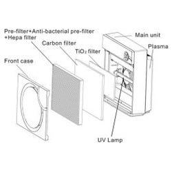 Sunpentown AC-7014G Moss Green HEPA Air Purifier with Ion Flow Technology