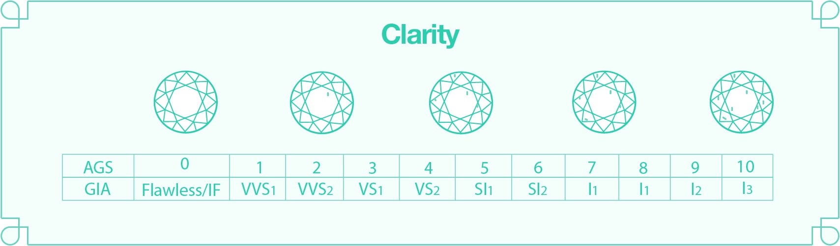 An infographic of the different types of diamond claritys