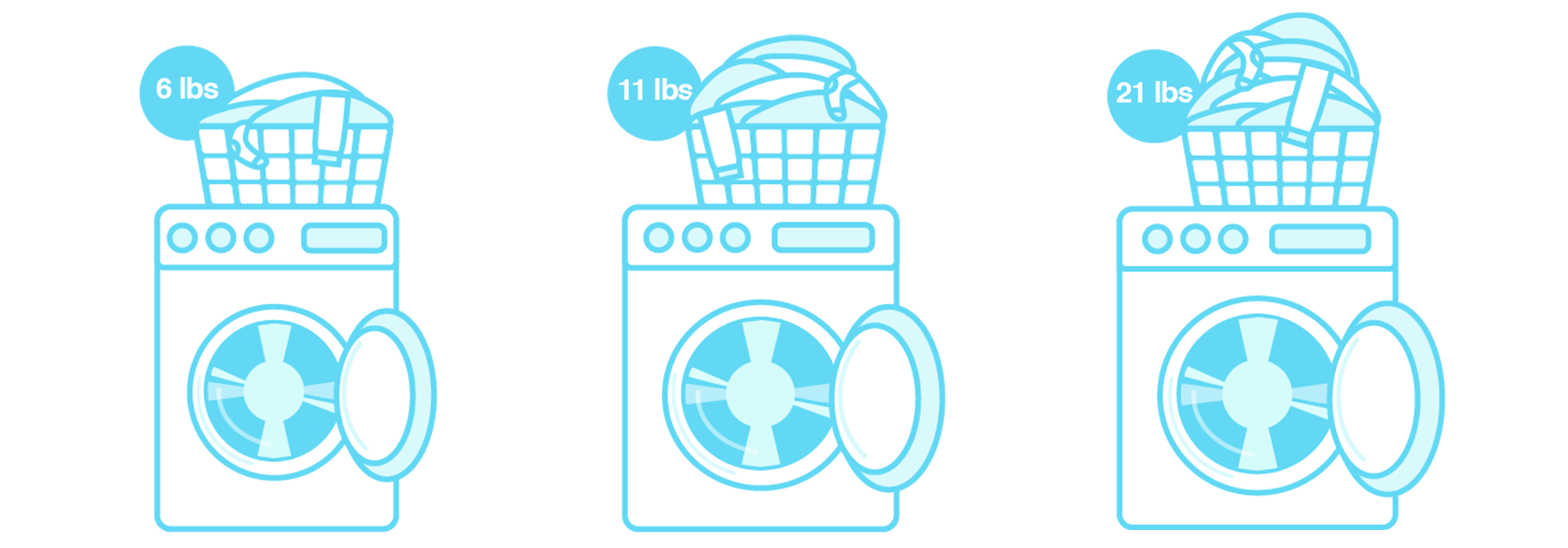 Illustration of recommended laudry load sizes in three different size washers