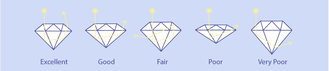 Illustration of different gemstone cut