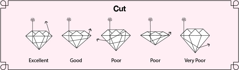 Infographic comparing different cuts in diamonds