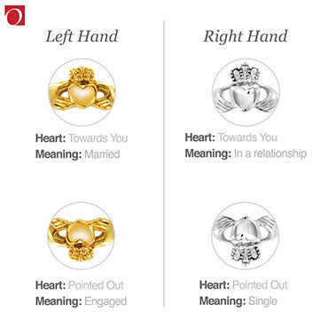 Infographic that shows how to wear a Claddagh ring