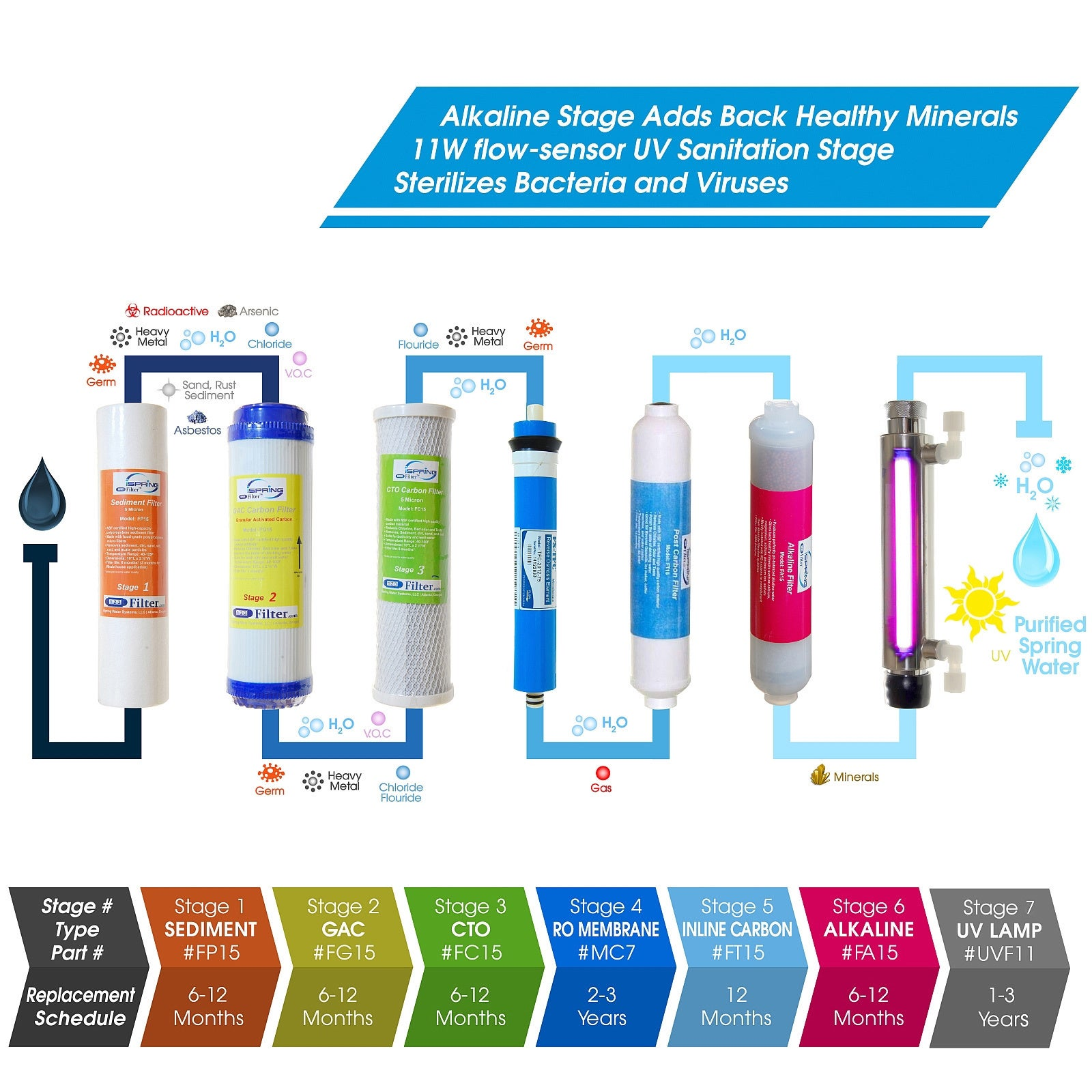 Shop ispring rcc1up ak 7 stage 100gpd reverse osmosis water shop ispring rcc1up ak 7 stage 100gpd reverse osmosis water filtration system ships to canada overstock 11982838 publicscrutiny Choice Image