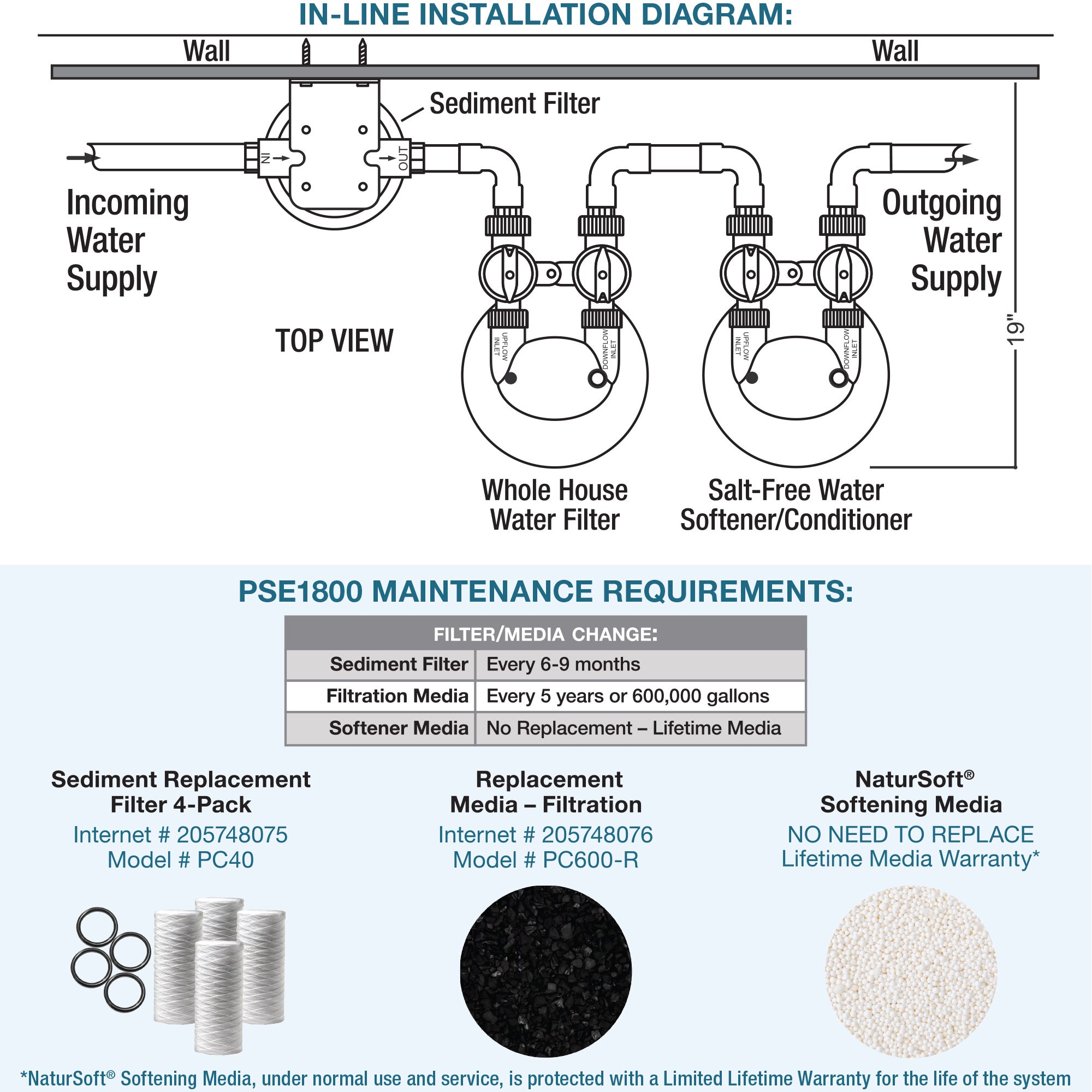 Free Forms 2019 whole house water filter installation diagram