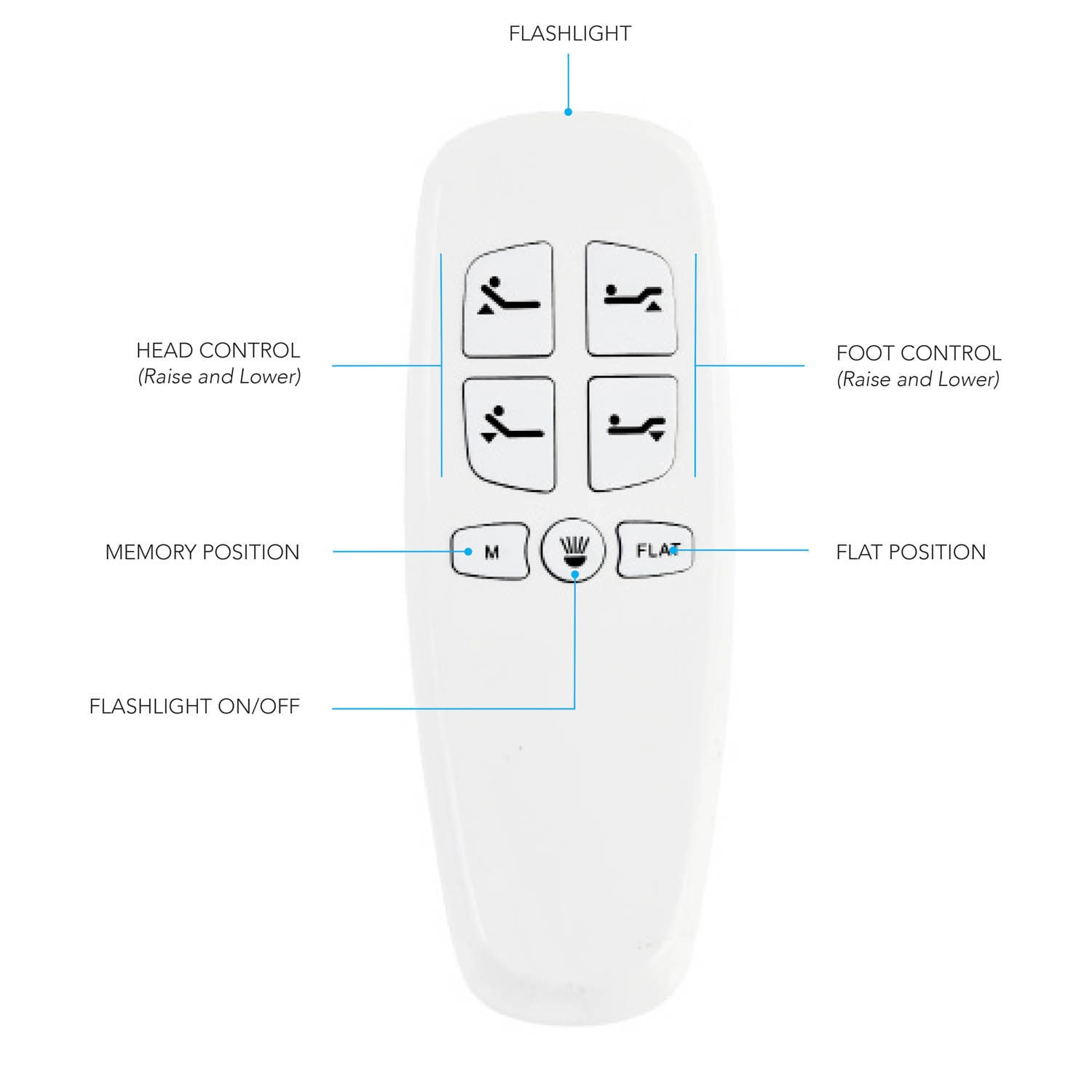 lucid comfort collection l300 adjustable bed base Remote Control Schematic