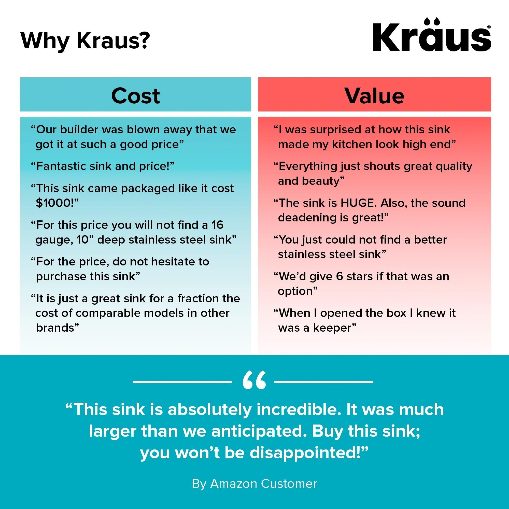 Shop Kraus KHU102-33 Standart PRO Undermount 33-inch 16 gauge 50/50 ...