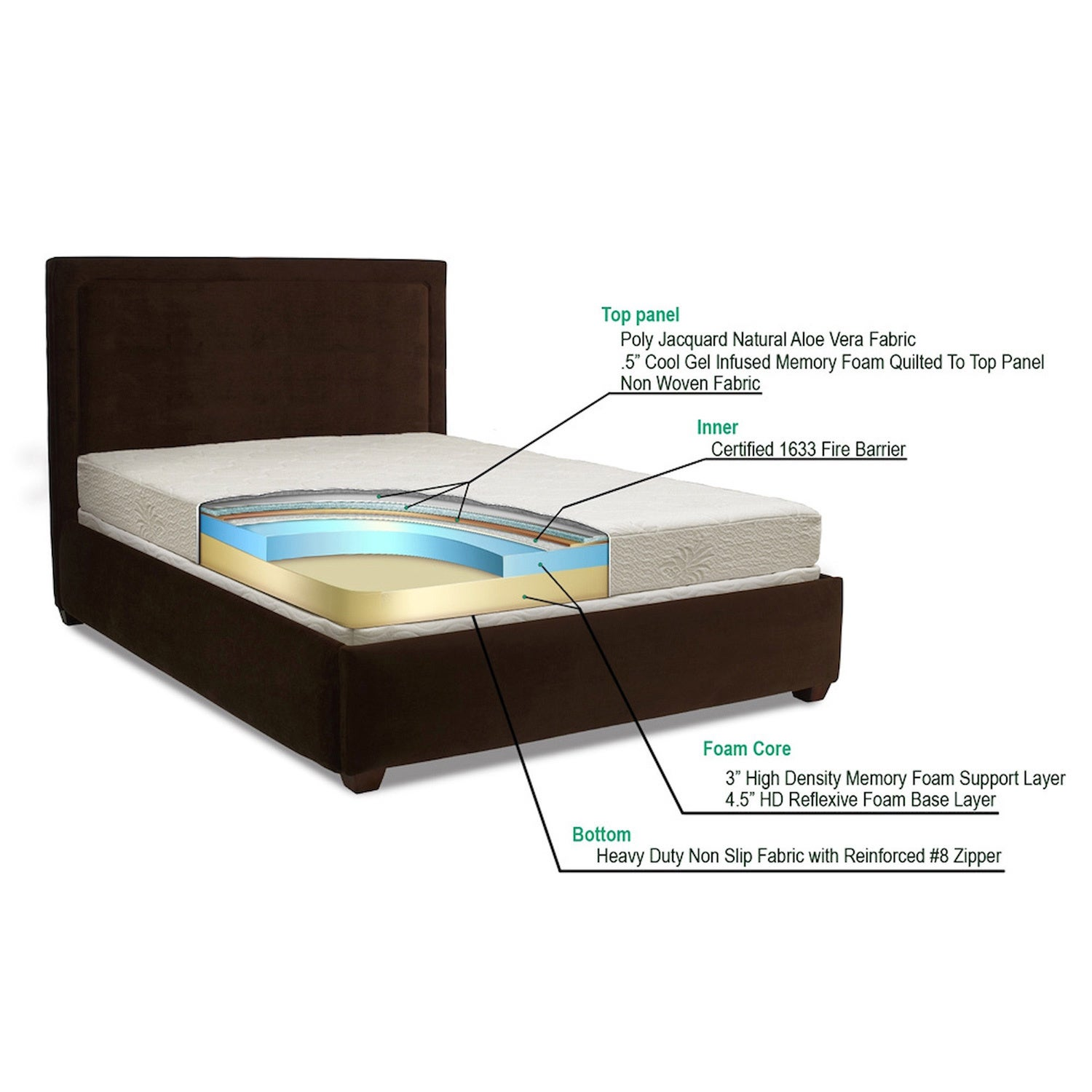 Aloe Gel Memory Foam 8 inch Queen size Smooth Top Mattress by