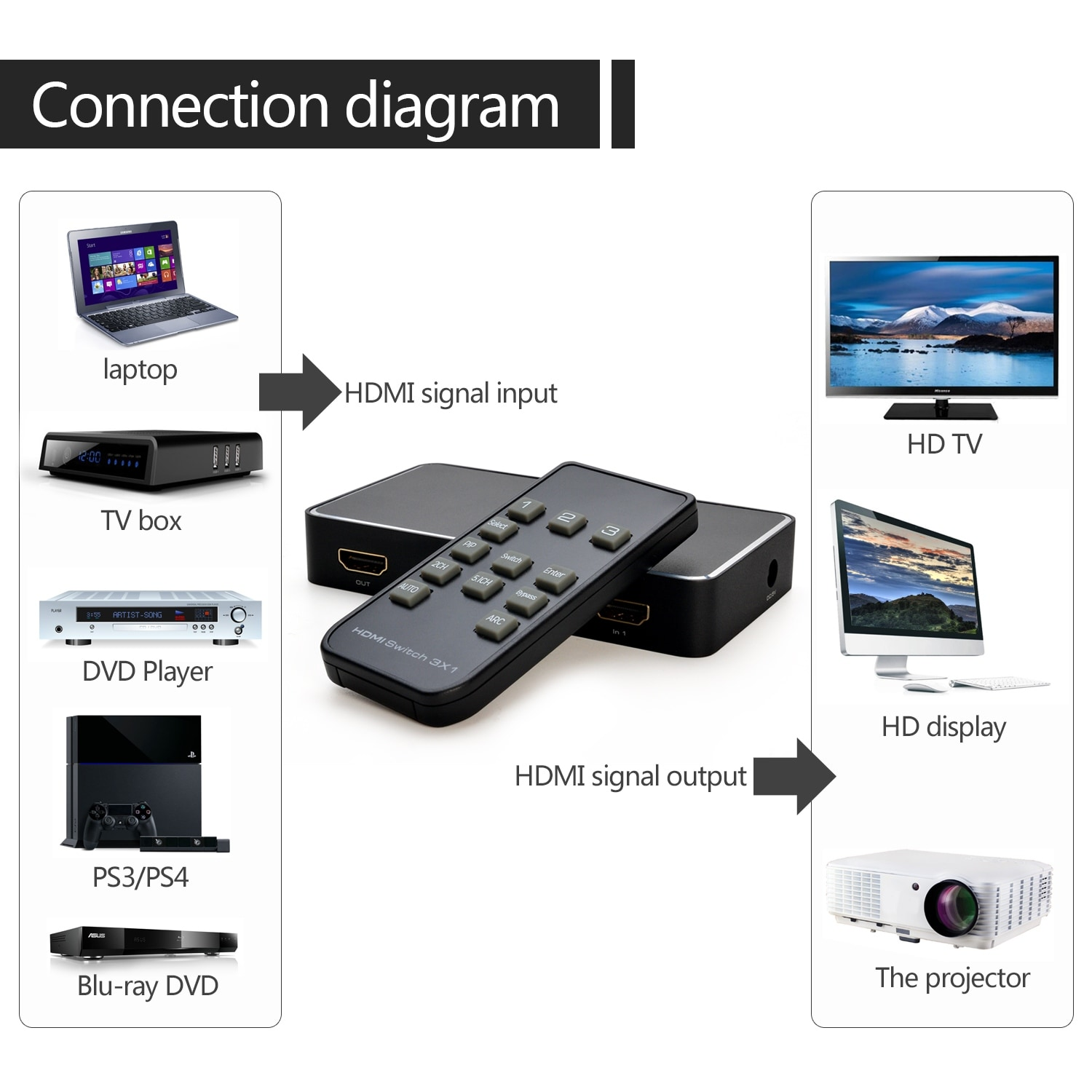 Shop Agptek 4k X 2k 30hz 3 1 Hdmi Switch W Pip Spdif Audio Arc Wiring Diagram Function Ir Remote Control Free Shipping On Orders Over 45