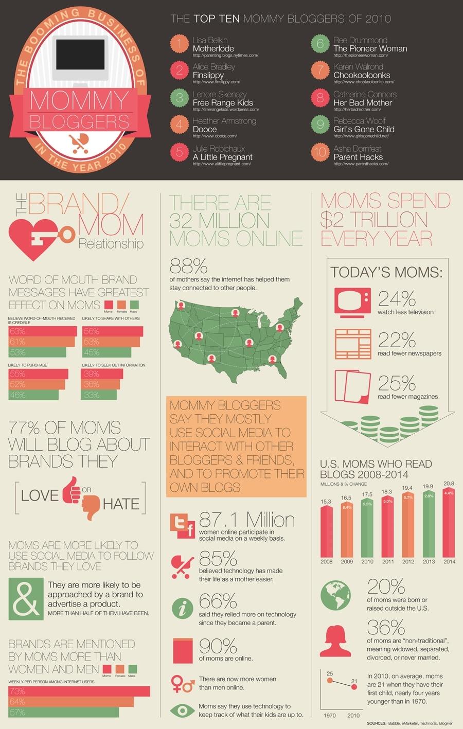Mom Blog Infographic
