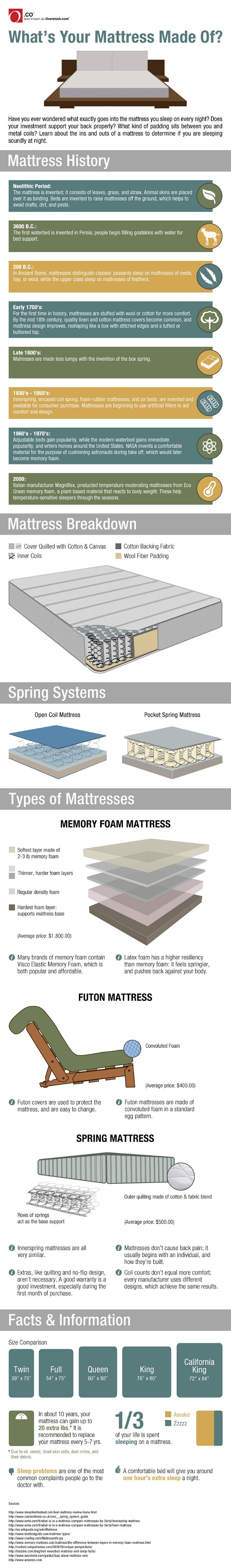 What's In Your Mattress?