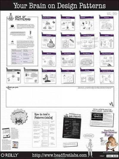Head First Design Patterns Poster (Wallchart)