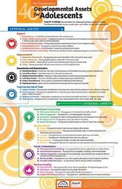 40 Developmental Assets for Adolescents / 40 Elementos Fundamentalse de Desarrollo (Poster)