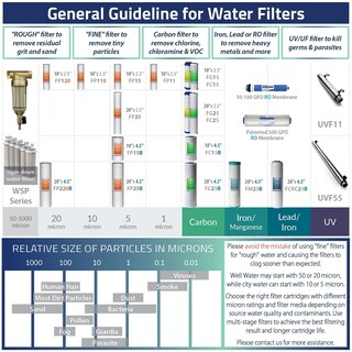 iSpring F17U75 2 Year Filter Set for 75GPD 6-Stage UV RO Water Filter - White
