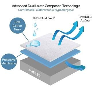Premium Hypoallergenic Waterproof Mattress Protector and Pillow Protectors Bundle