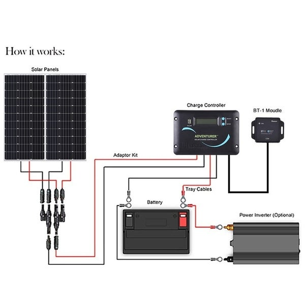200W Solar Panel System Kit Mono Cell Module Truck RV Caravan 12v Battery Charge