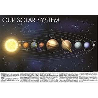 Kappa 17187 Solar System with Facts - Folded Map