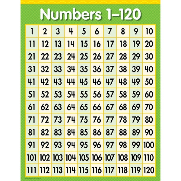 shop numbers 1 - 120 chart