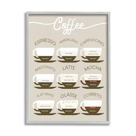 Stupell Industries Espresso Beverage Chart Guide to Coffee Styles Framed Wall Art
