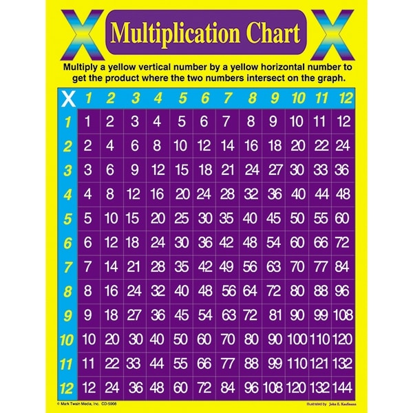 Shop Multiplication Chart Free Shipping On Orders Over 45