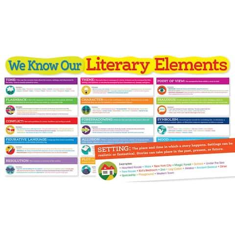(2 St) Literary Elements Bulletin Board