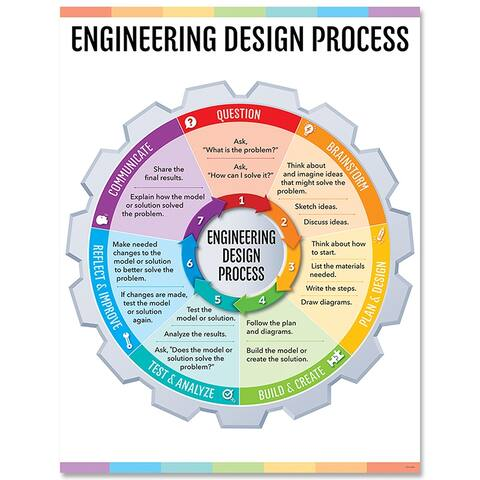 Engineering Design Process Chart Stem/Steam