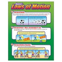 Chart Newtons Laws Of Motion
