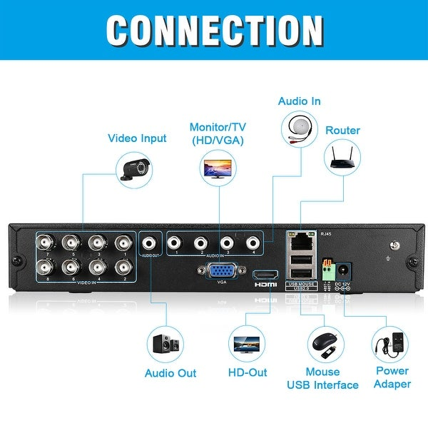 FLOUREON 8CH 1080P 1080N AHD DVR 4X 3000TVL HD 1080P 2.0MP Camera Security Kit