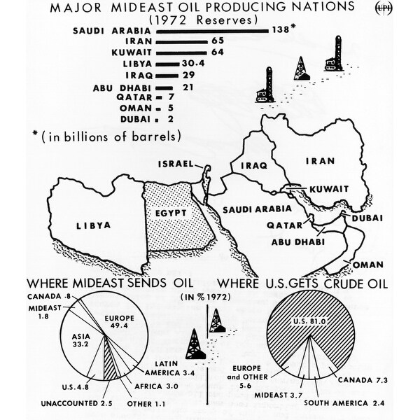 Map Of The Major Mideast Oil Producing Nations In 1973 The Us Produced 81  Of Its Crude Oil And Imported Only 48 From The Middle