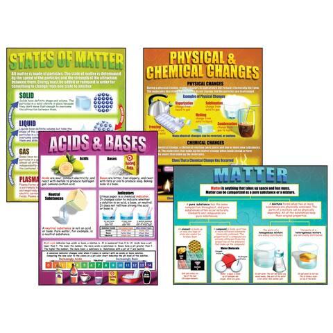 Chemistry Basics Teaching Poster St
