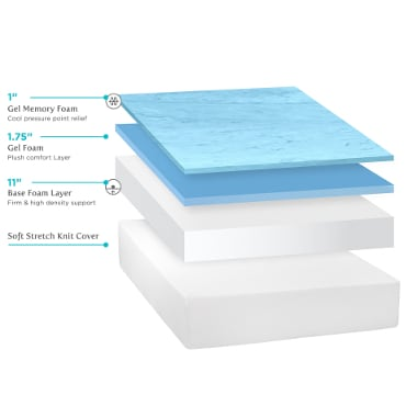 Different layers of memory foam
