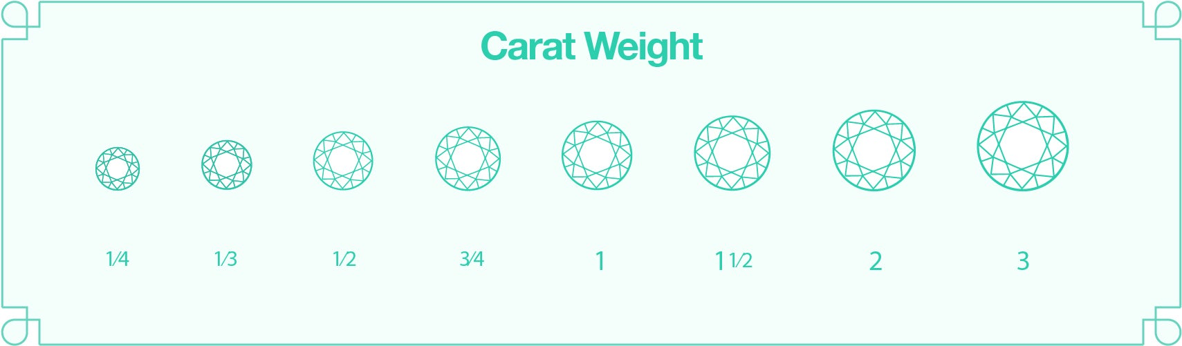 An infographic of the different types of diamond carat weights
