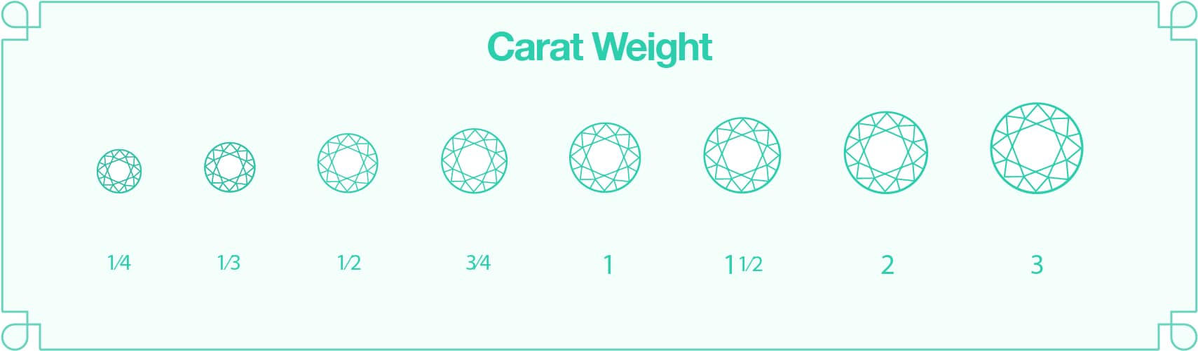diamond co thinkpawsitive chart carat weight