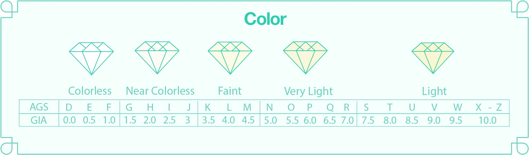 An infographic of the different types of diamond colors