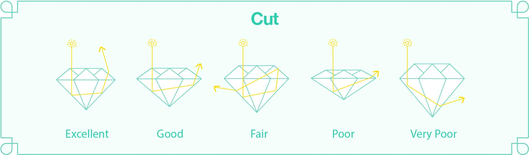 An infographic of the different types of diamond cuts