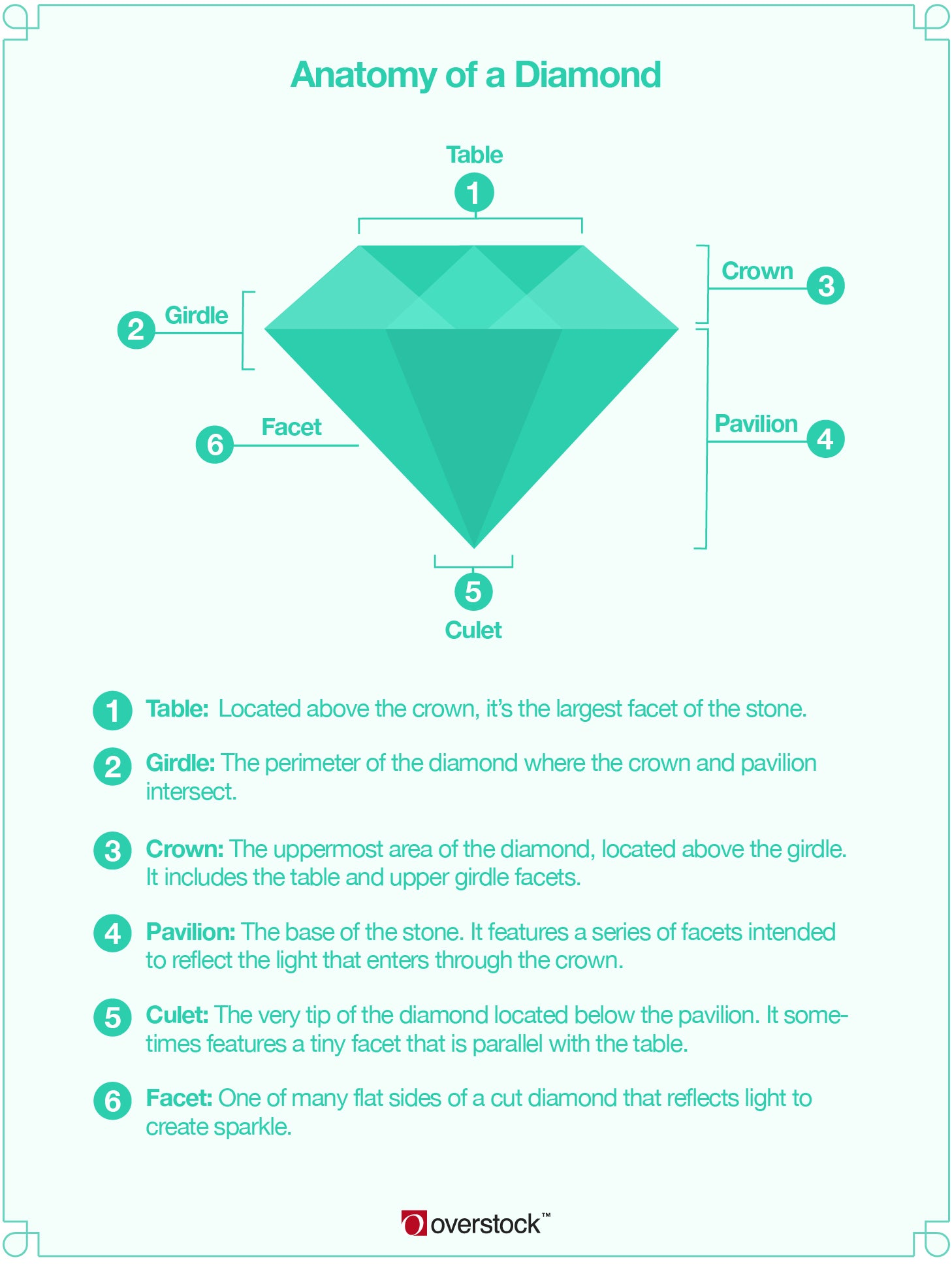 An infographic of a diamond
