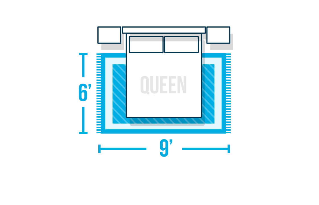 Infographic showing a rug under a bed