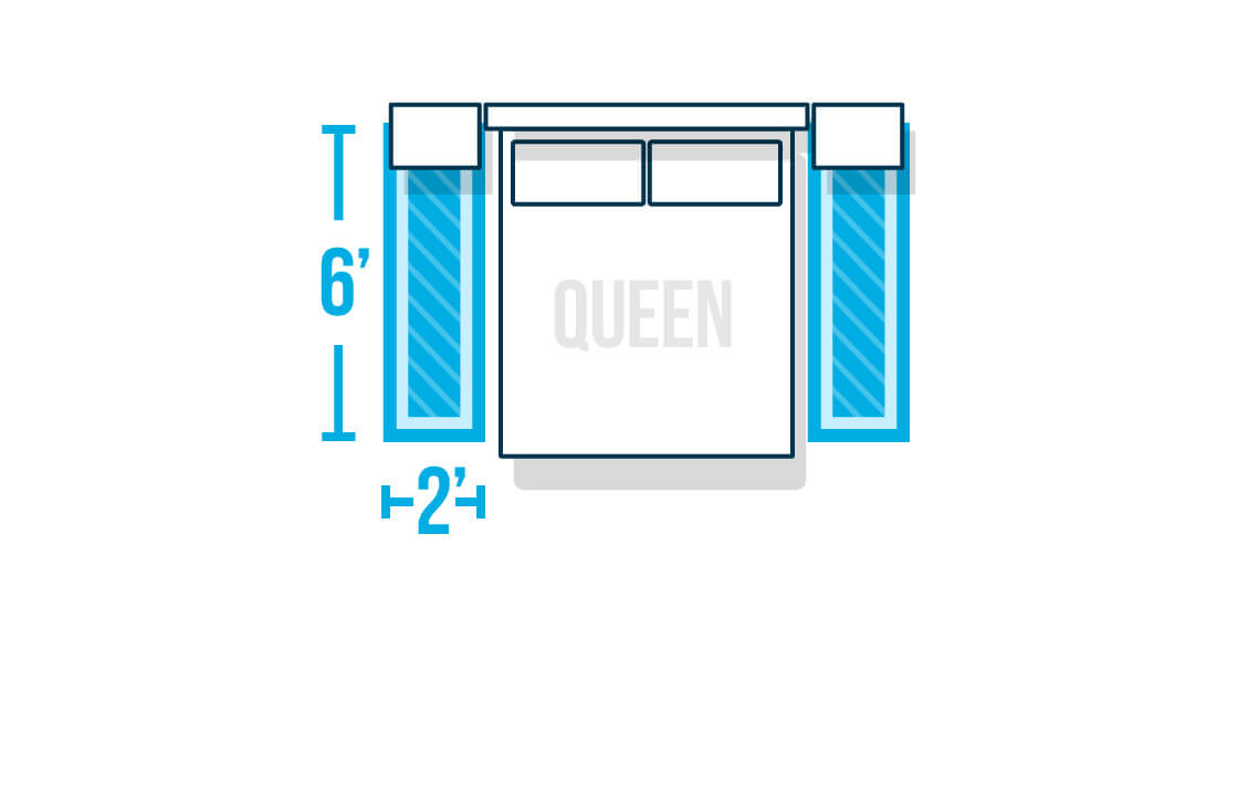 Infographic showing two rugs on the side of a bed