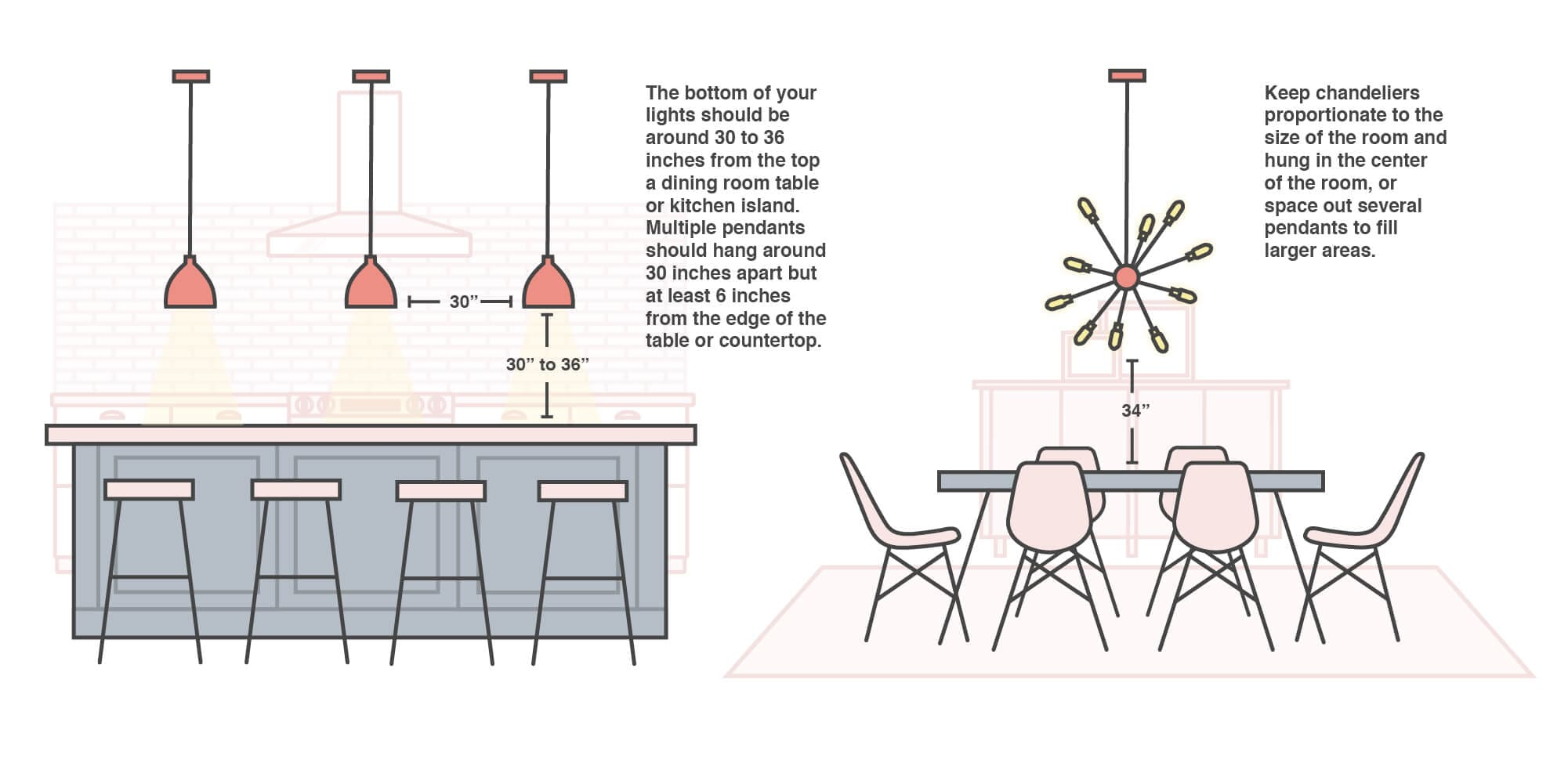 An infographic of pendants hanging over a kitchen island and a chandelier hanging over a dining table