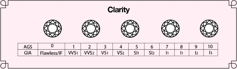 Infographic comparing the different clarity of a diamond