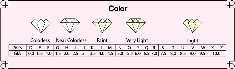 Infographic comparing the different colors of a diamond