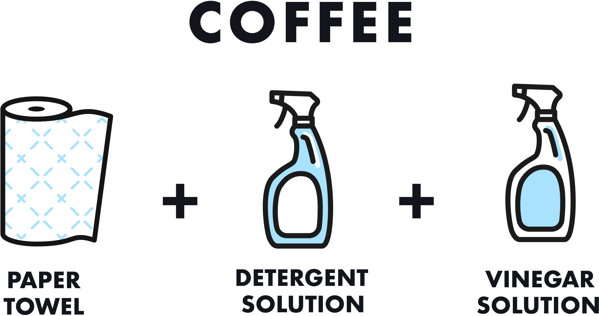 Infographics showing what products are needed to remove coffee from a carpet or rug