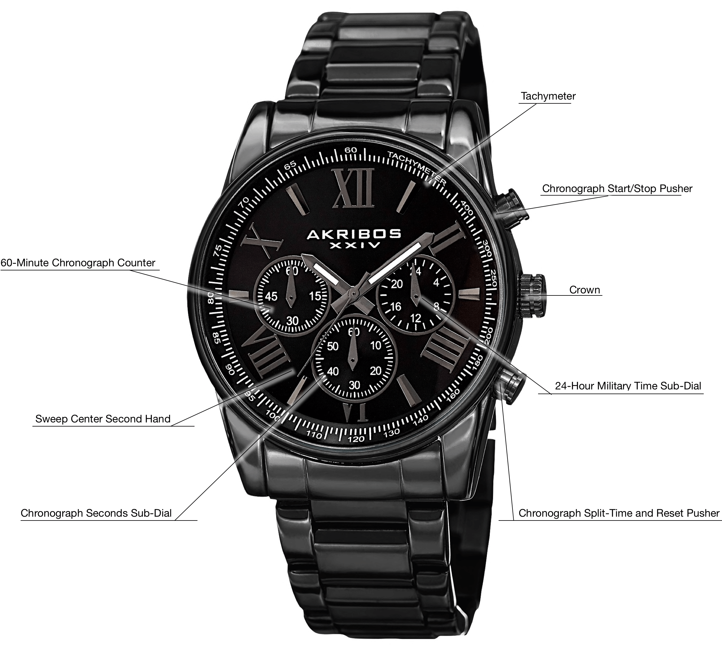 An infograph of a chronograph watch pointing to the parts of a chronograph watch