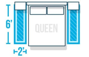 Graphic showing a rug placed under a bedroom furniture arrangement