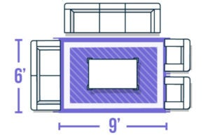 Graphic showing a medium sized rug placed under a living room furniture arrangement