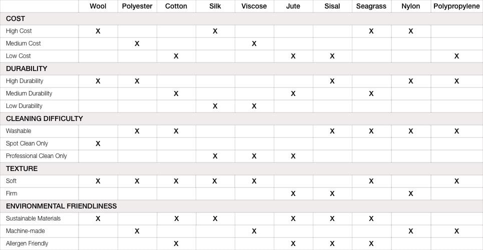Rug Materials Chart